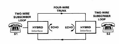 Echo can occur from 2 wire to 4 wire signal conversion.