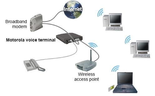 Diagram of voip and a wireless setup.
