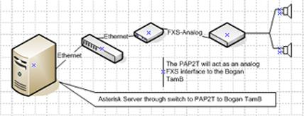 Asterisk server connected to a PAP2T as station port to connect to a paging system.