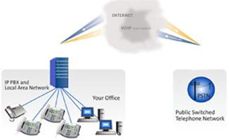 SIP Trunking from your Ip_PBX send the voice out over IP and uses SIP for signalling.