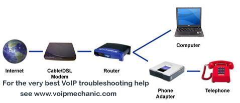Typical setups would include a router to a VoIP ATA and PCs.