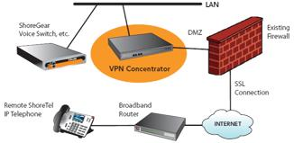 IP-PBX connected by a VPN from remote worker (Shoretel PBX).